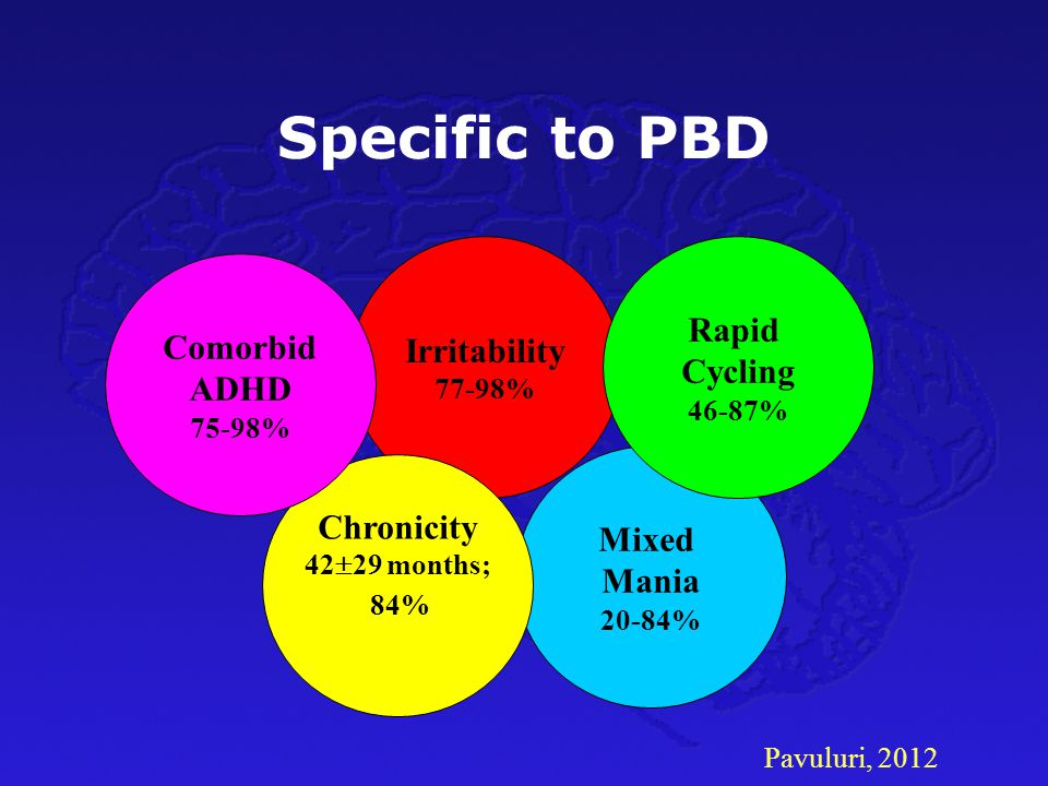 Specific to PBD Rapid Cycling Irritability Comorbid ADHD Chronicity