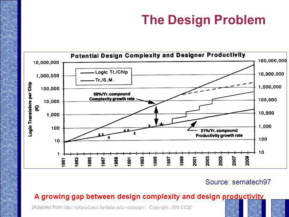 The Design Problem Source: sematech97