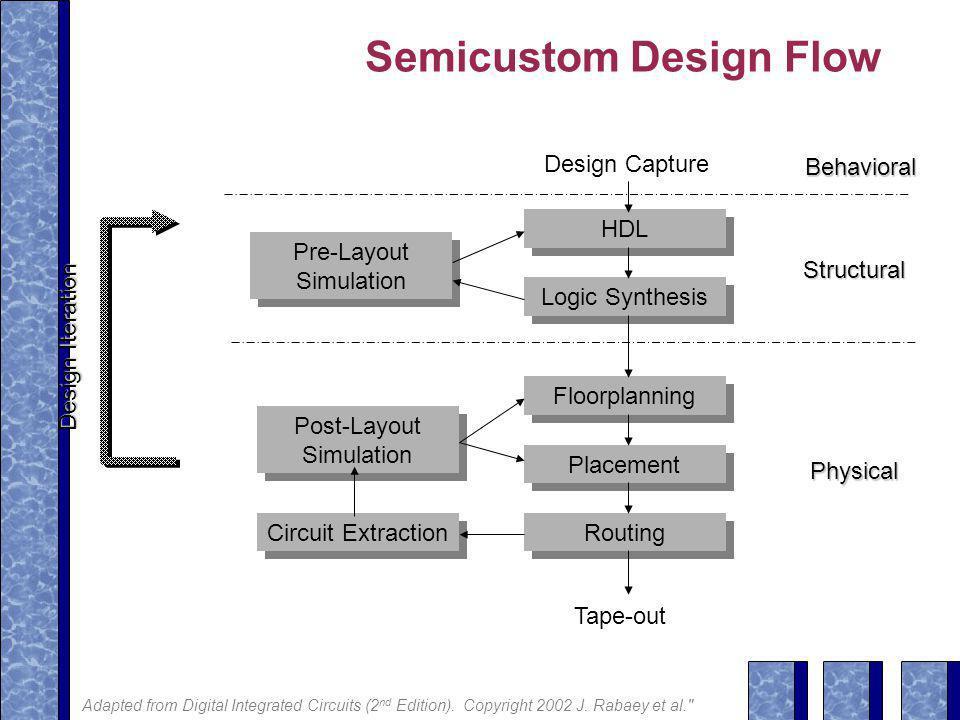Semicustom Design Flow
