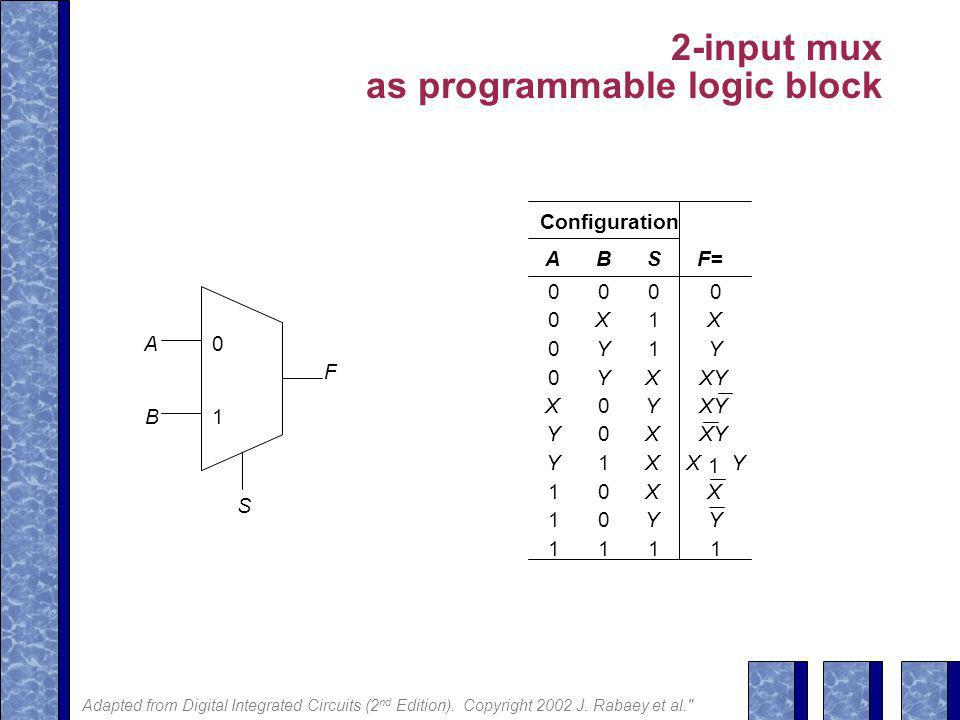 2-input mux as programmable logic block