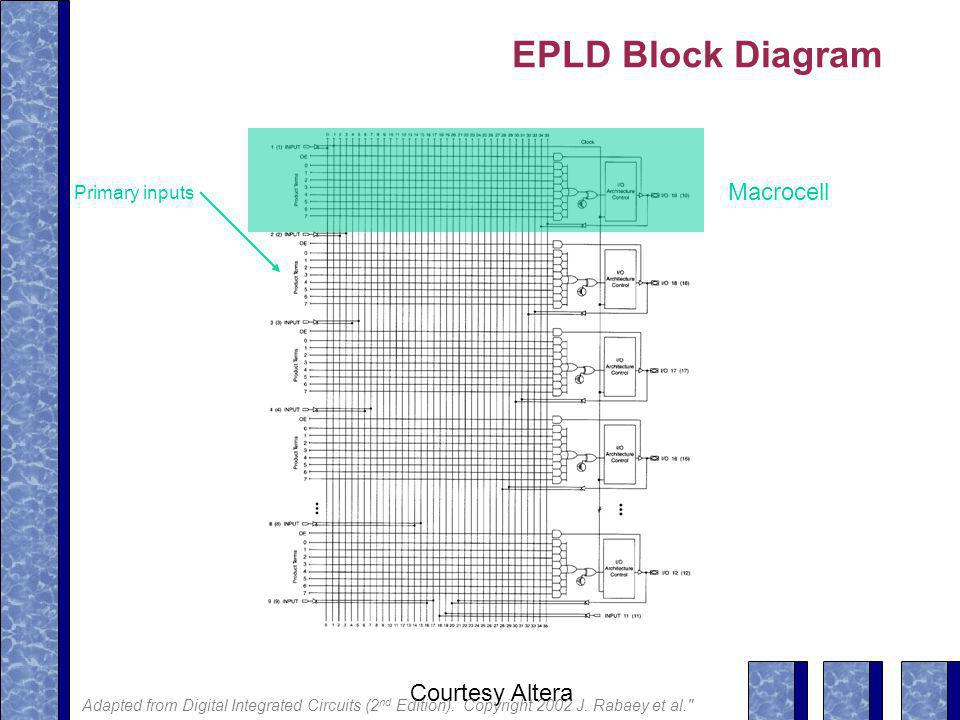 EPLD Block Diagram Macrocell Courtesy Altera Primary inputs