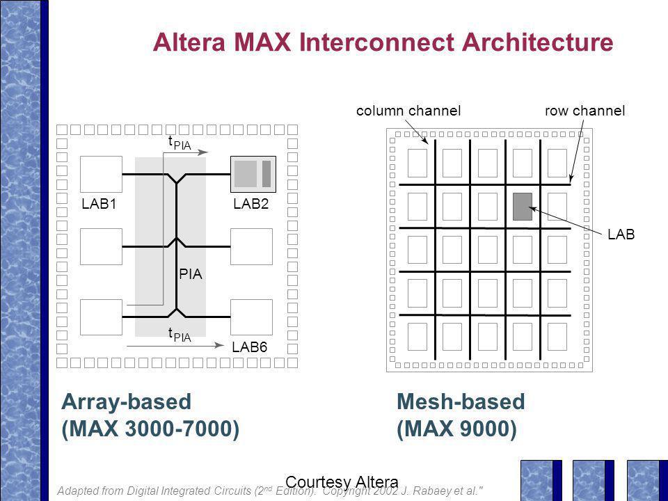 Altera MAX Interconnect Architecture