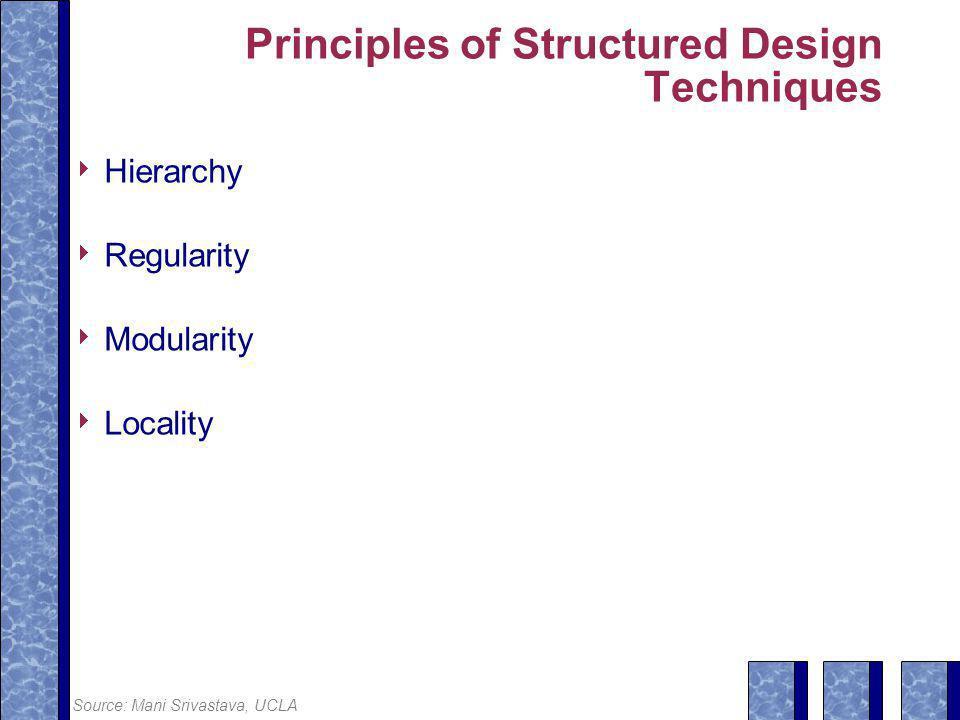 Principles of Structured Design Techniques
