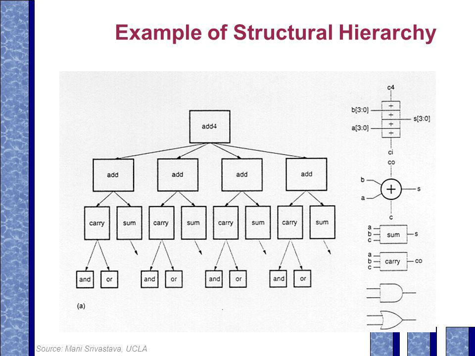 Example of Structural Hierarchy