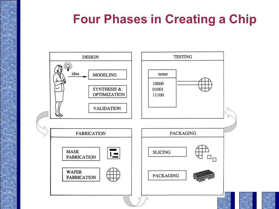 Four Phases in Creating a Chip