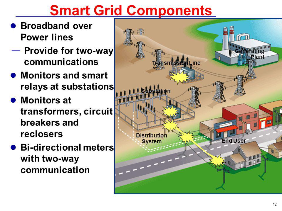 Smart Grid Components Broadband over Power lines