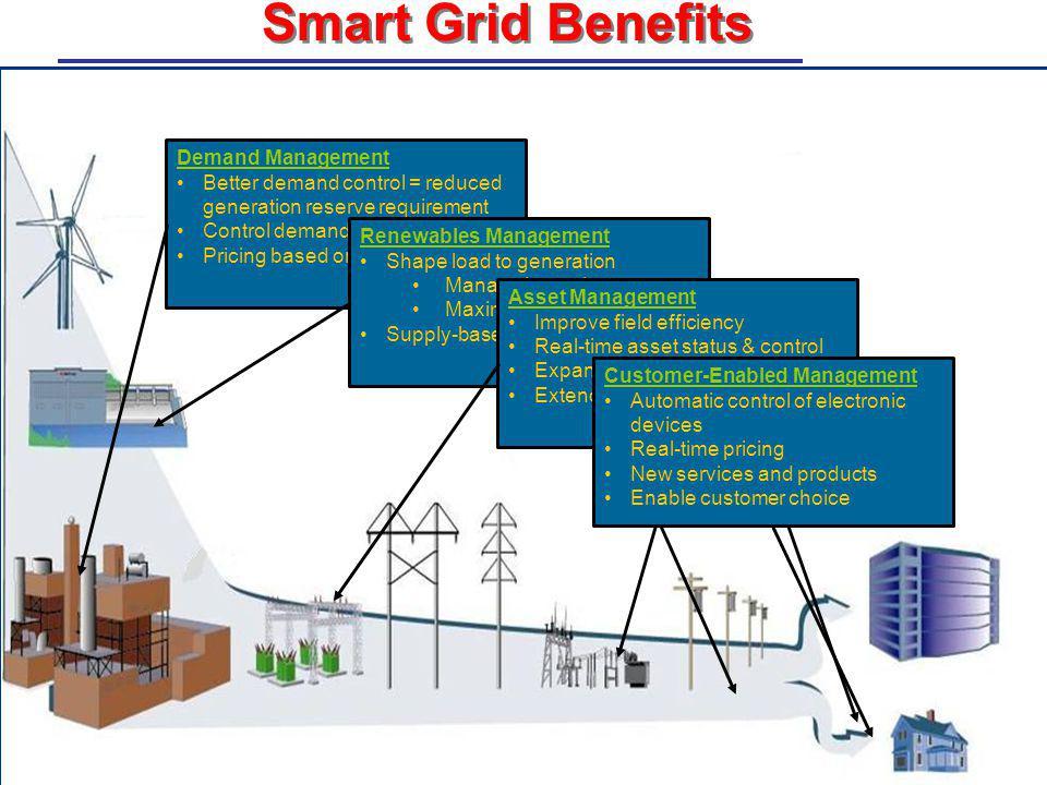 Smart Grid Benefits Demand Management