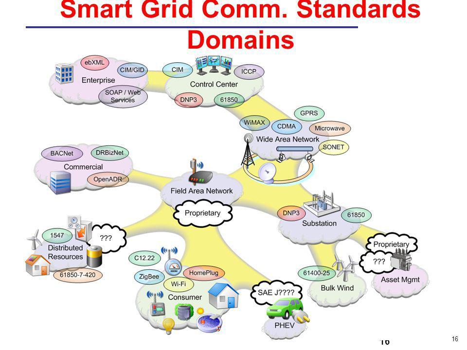 Smart Grid Comm. Standards Domains