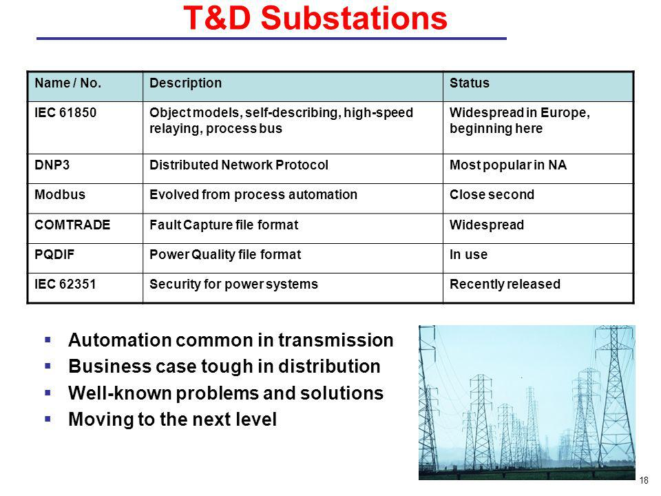 T&D Substations Automation common in transmission