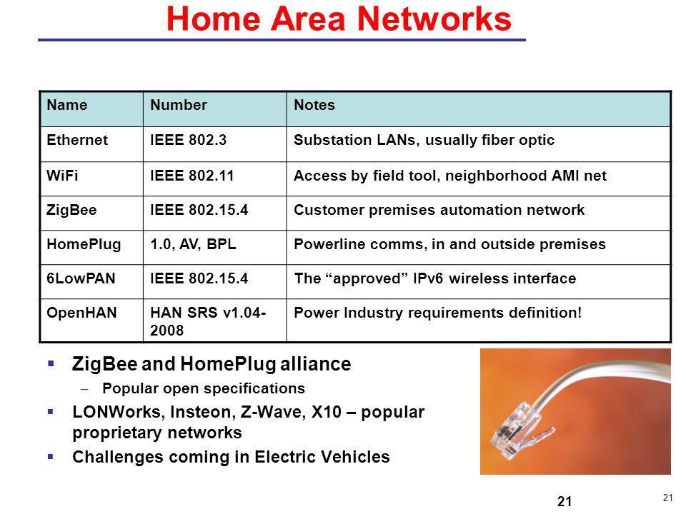 Home Area Networks ZigBee and HomePlug alliance