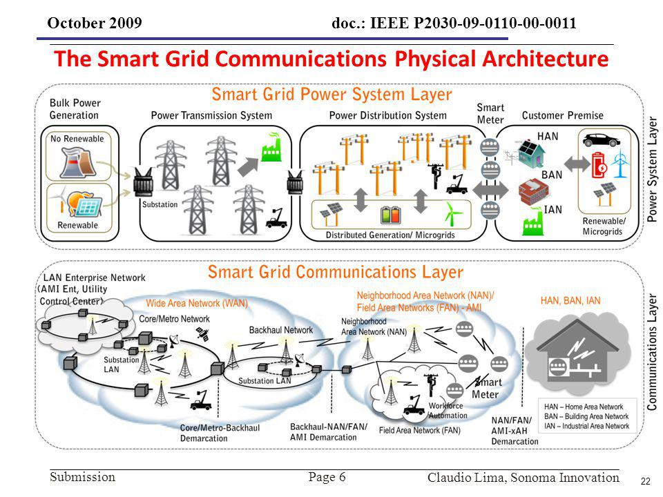 The Smart Grid Communications Physical Architecture