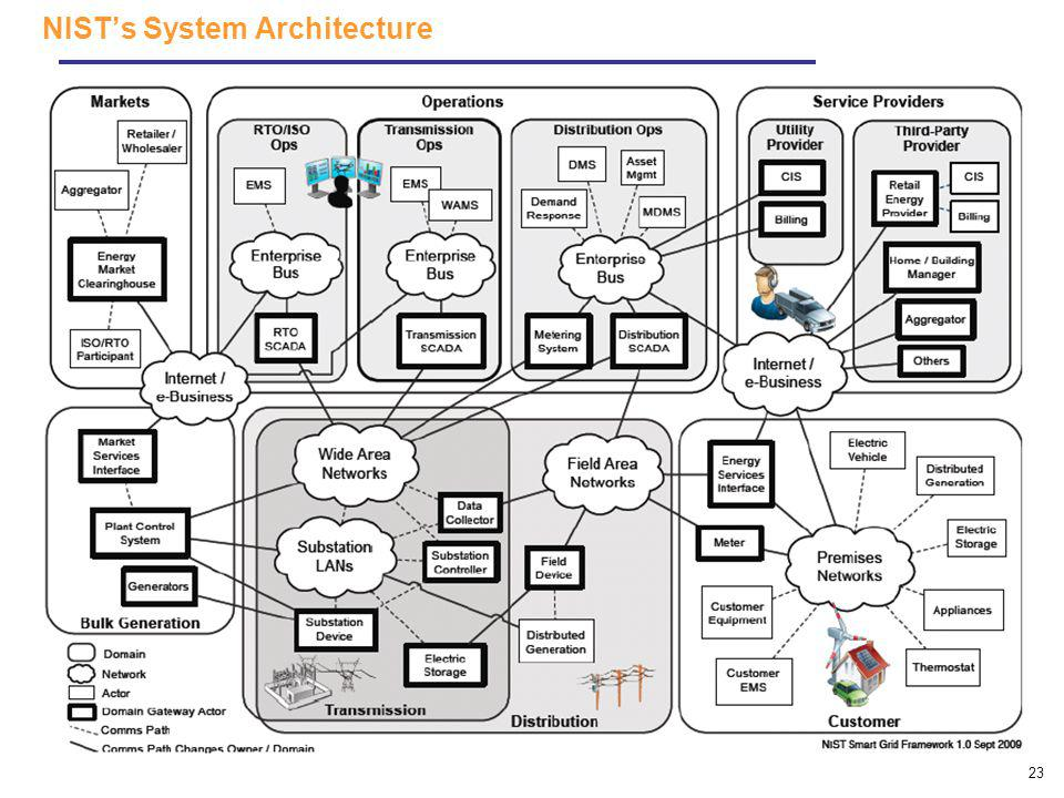 NIST's System Architecture