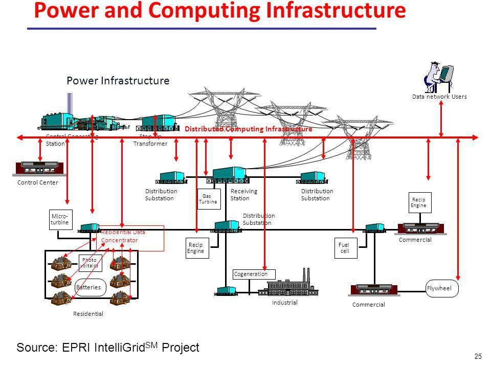Power and Computing Infrastructure