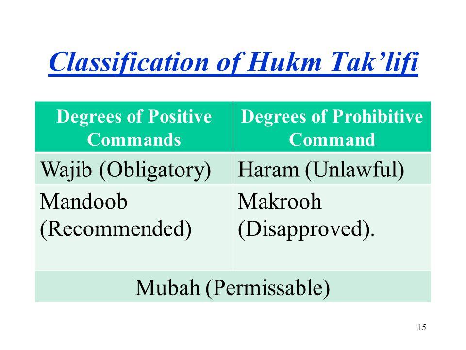 Classification of Hukm Tak'lifi