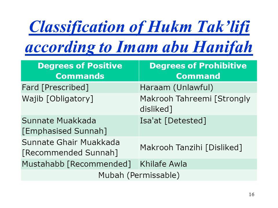 Classification of Hukm Tak'lifi according to Imam abu Hanifah