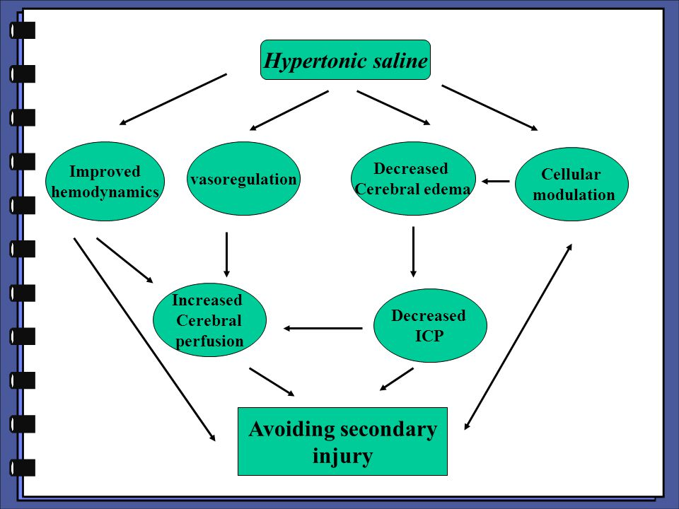 Hypertonic saline Avoiding secondary injury