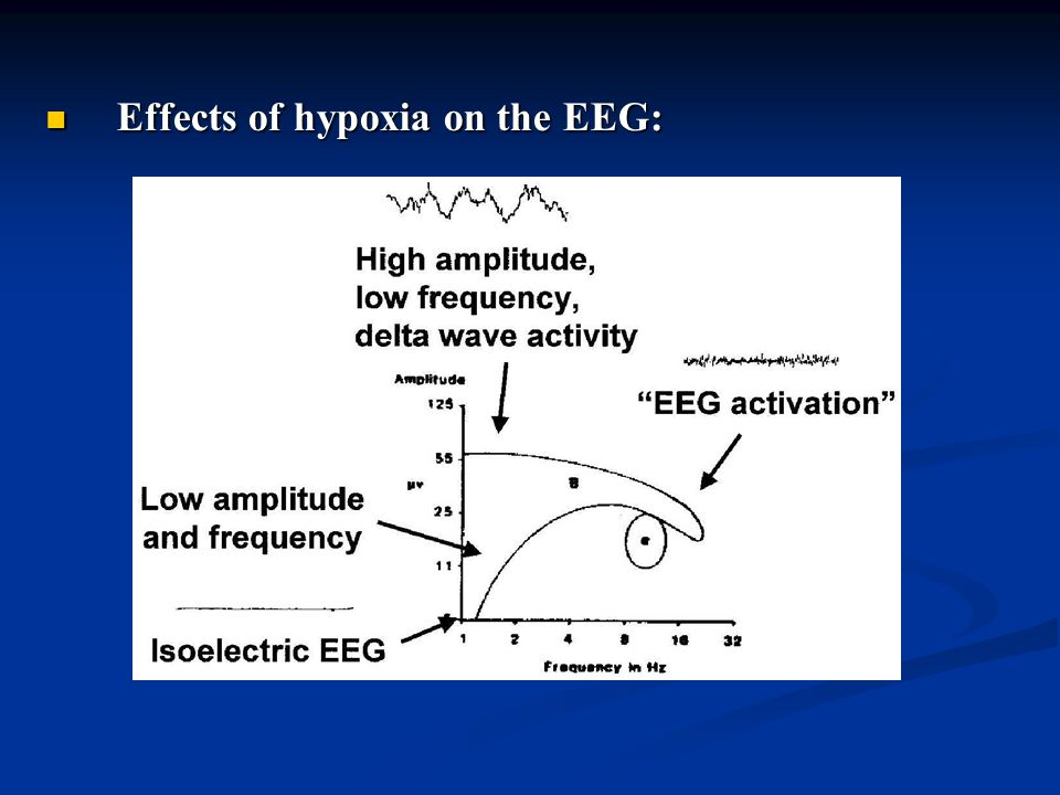 Effects of hypoxia on the EEG: