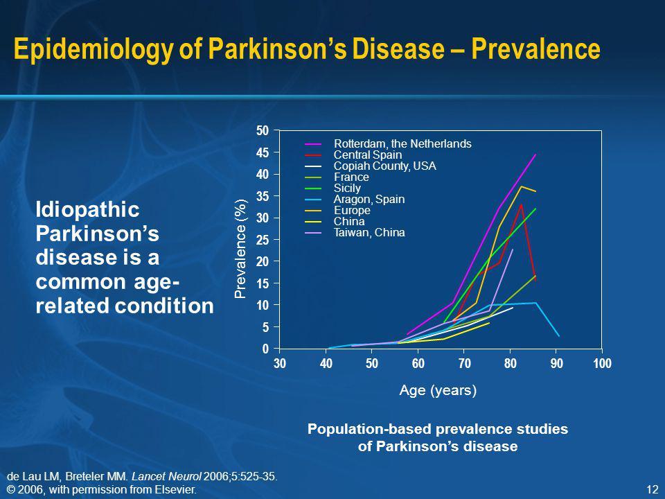 Epidemiology of Parkinson's Disease – Prevalence