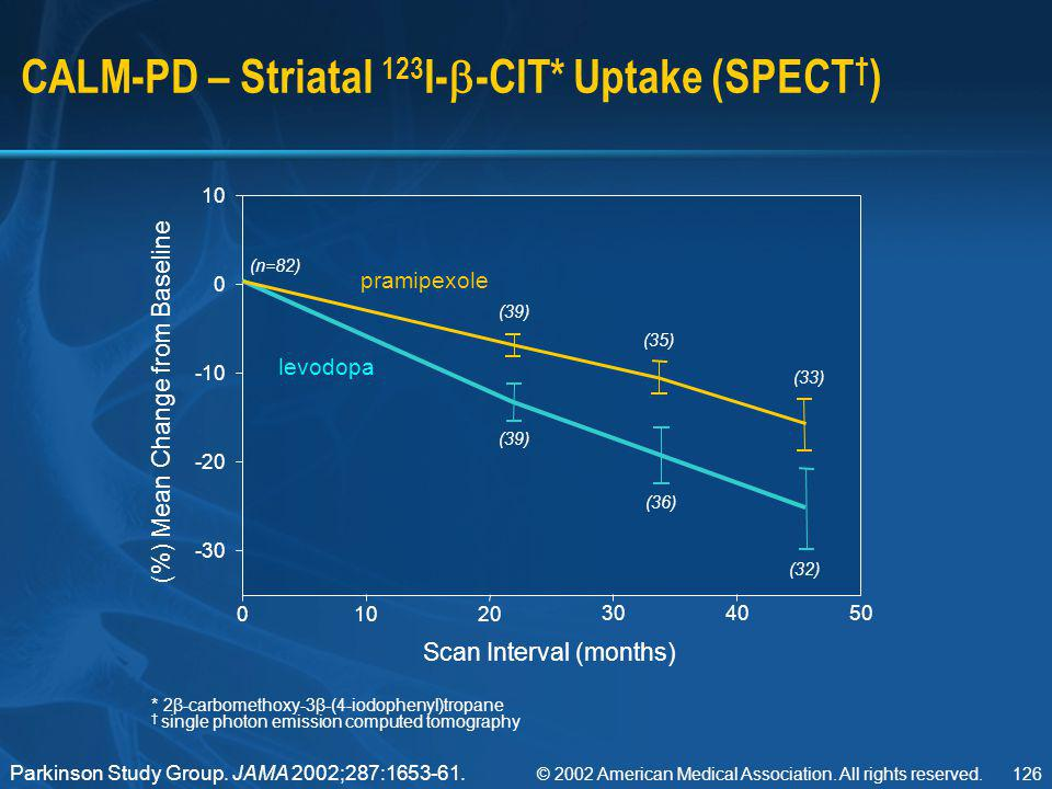 CALM-PD – Striatal 123I--CIT* Uptake (SPECT†)