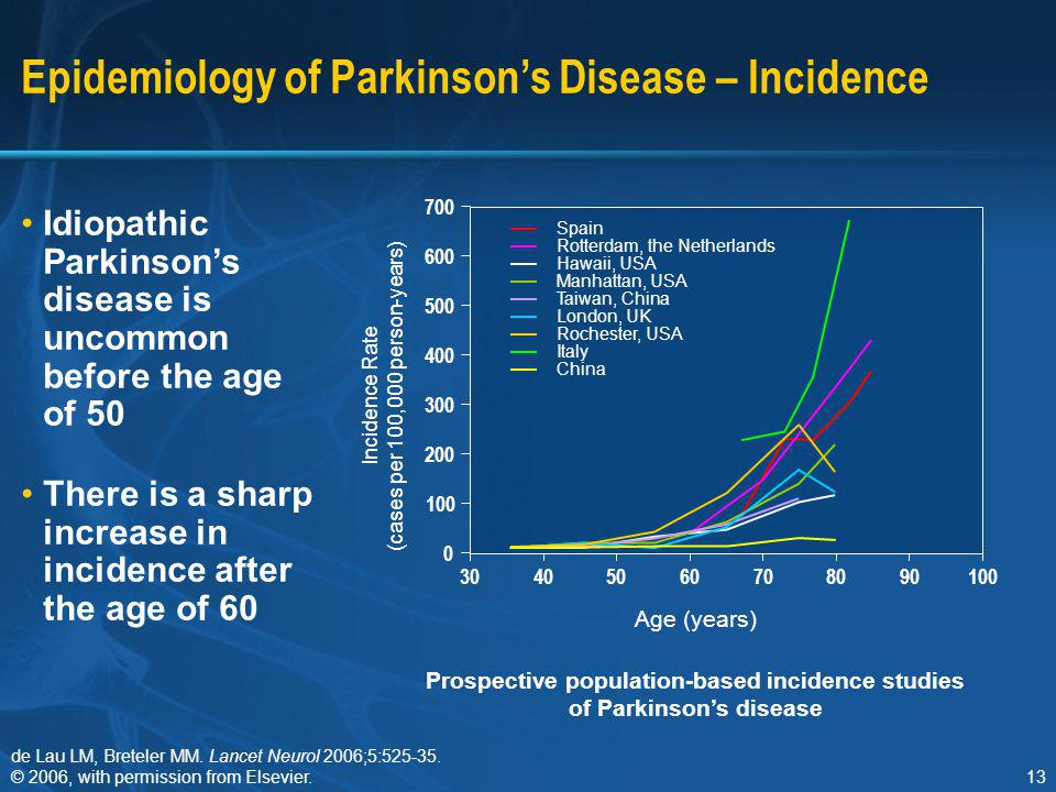 Epidemiology of Parkinson's Disease – Incidence