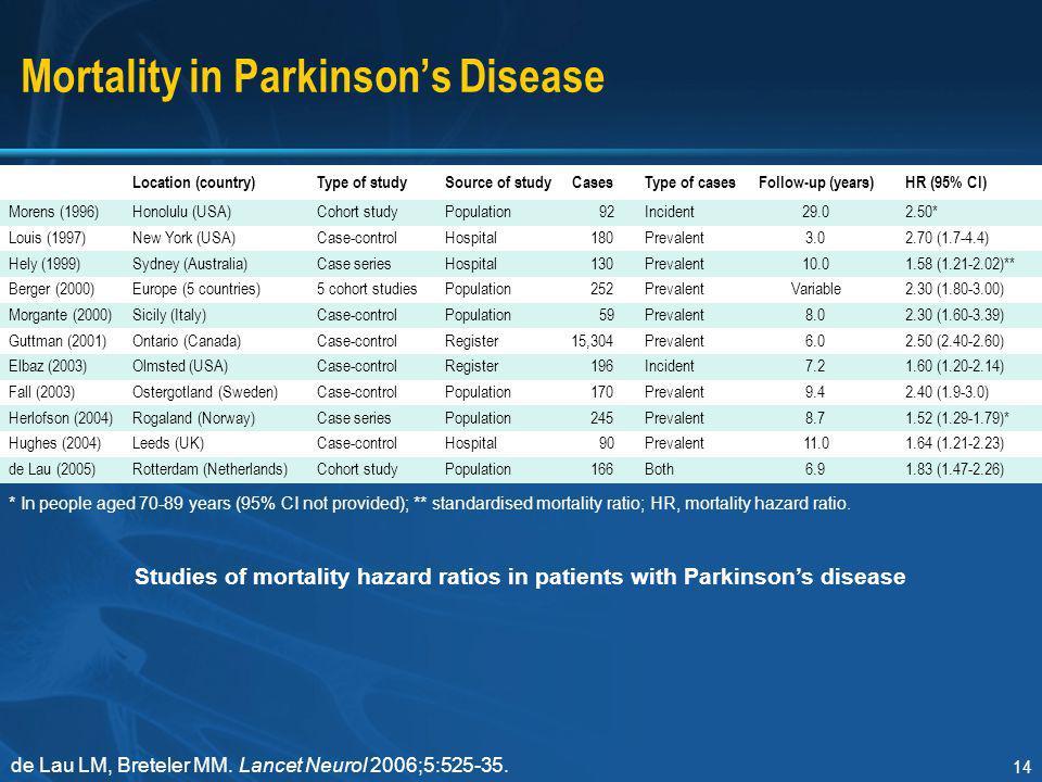 Mortality in Parkinson's Disease