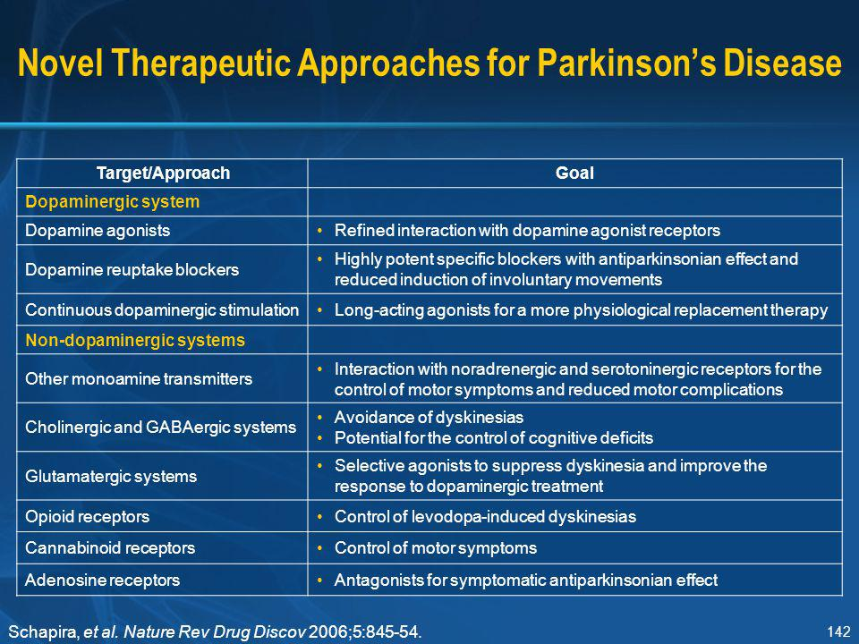 Novel Therapeutic Approaches for Parkinson's Disease