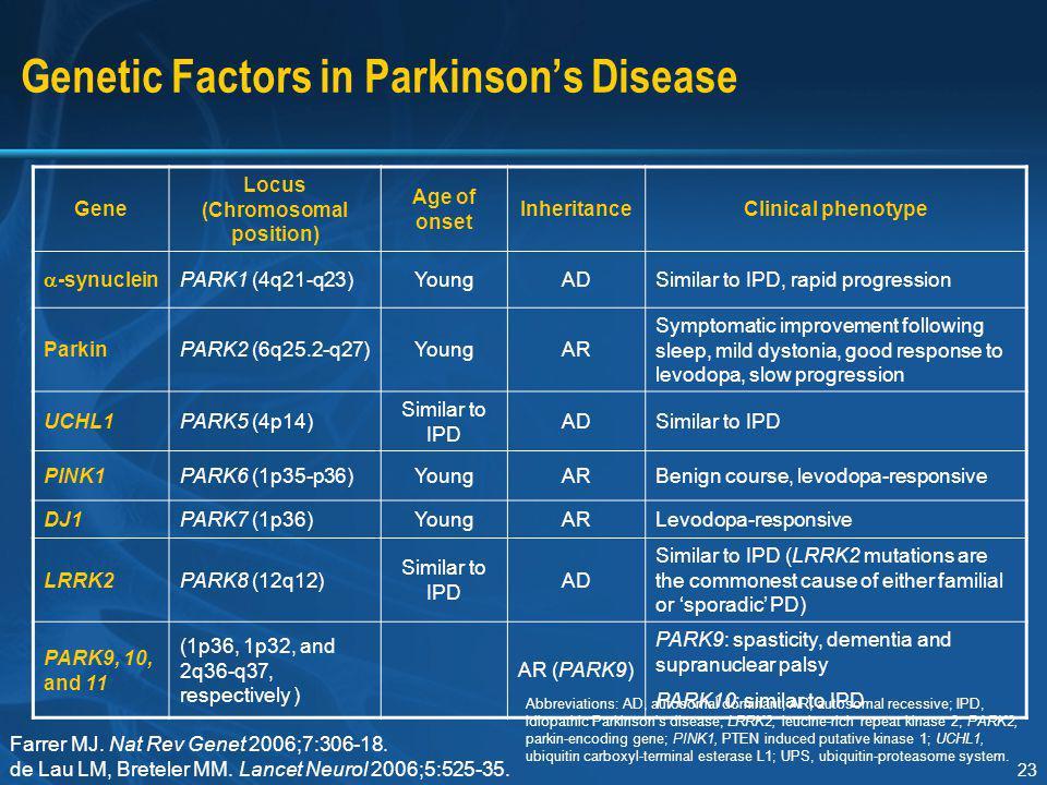 Genetic Factors in Parkinson's Disease