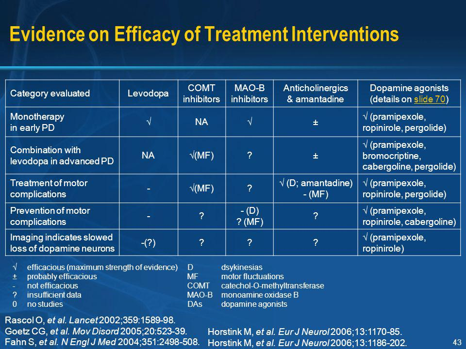 Evidence on Efficacy of Treatment Interventions