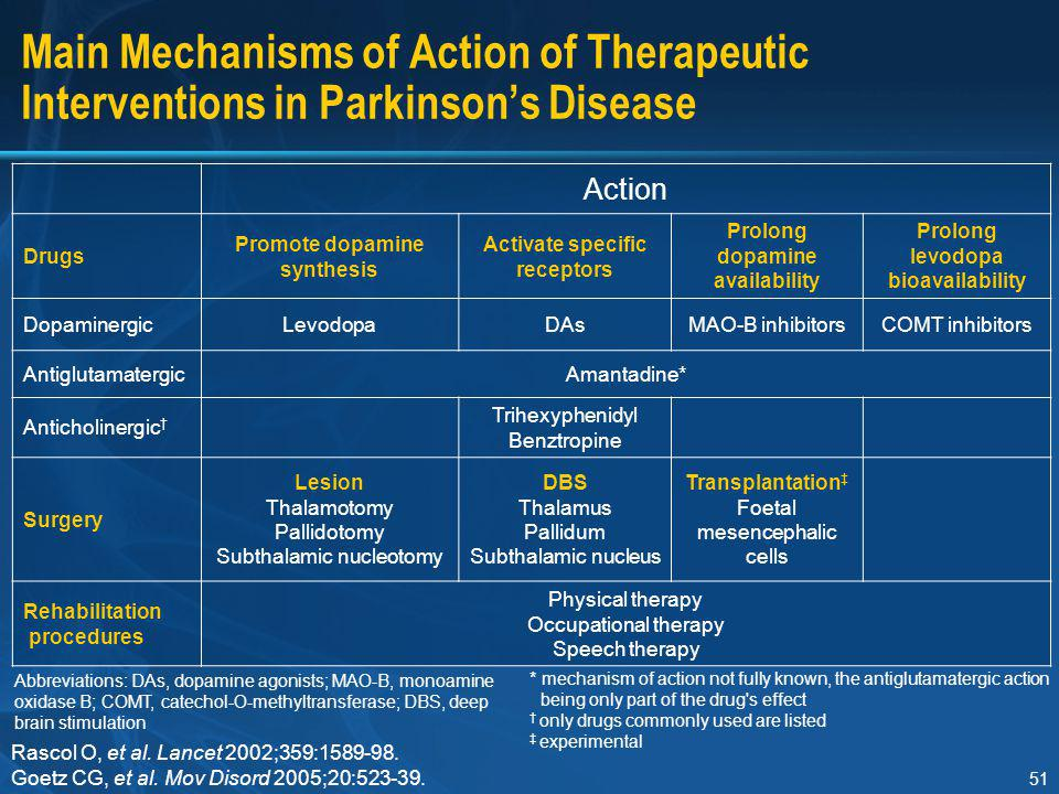 Section I Main Mechanisms of Action of Therapeutic Interventions in Parkinson's Disease. Action. Drugs.