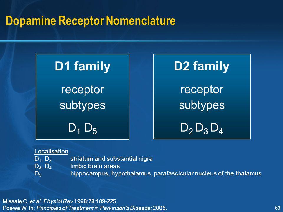 Dopamine Receptor Nomenclature