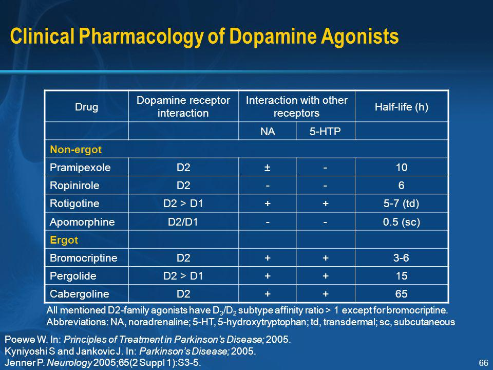 Clinical Pharmacology of Dopamine Agonists