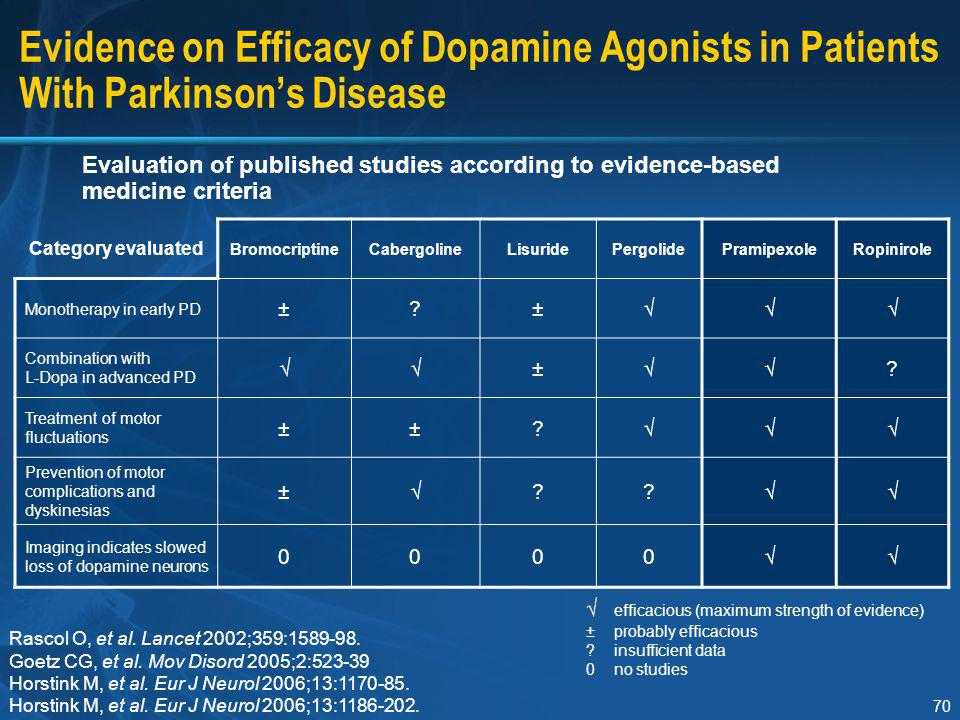 Section I Evidence on Efficacy of Dopamine Agonists in Patients With Parkinson's Disease.