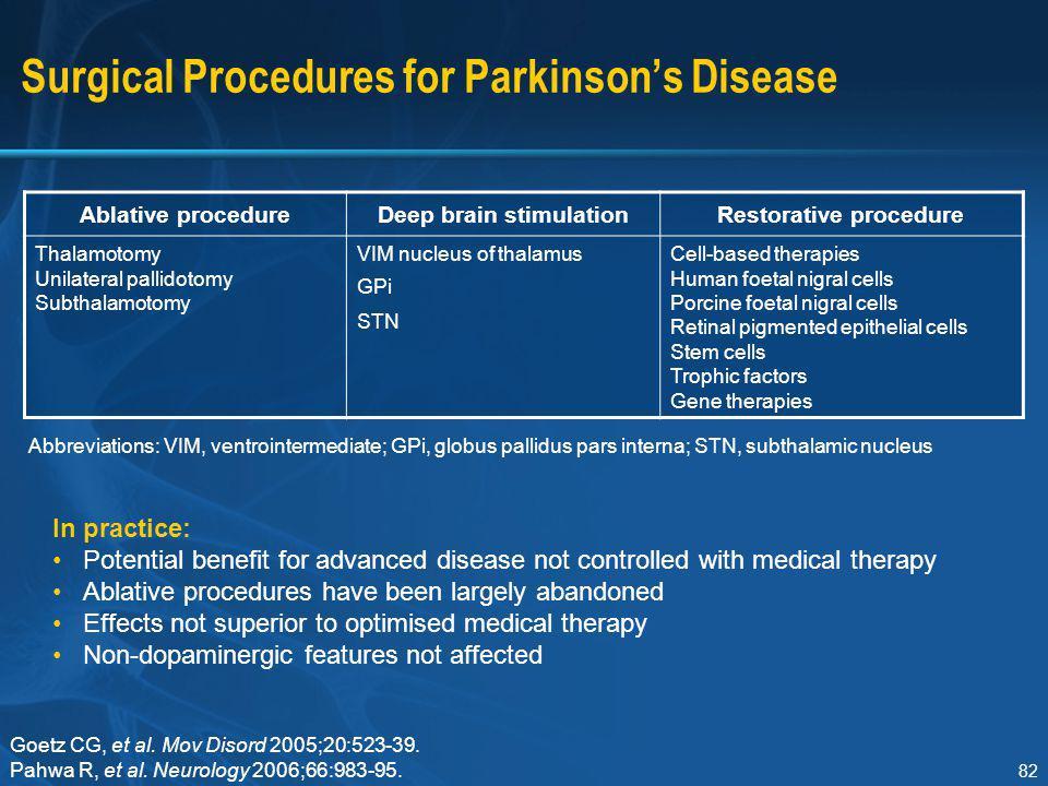 Surgical Procedures for Parkinson's Disease
