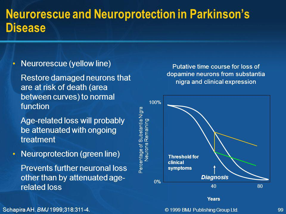 Neurorescue and Neuroprotection in Parkinson's Disease