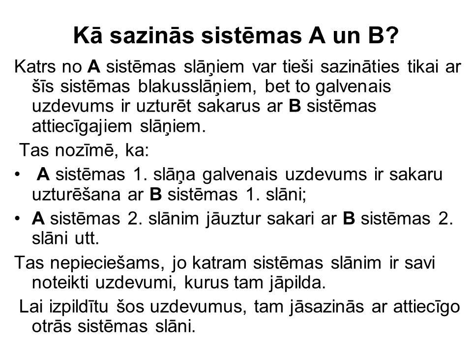 Kā sazinās sistēmas A un B