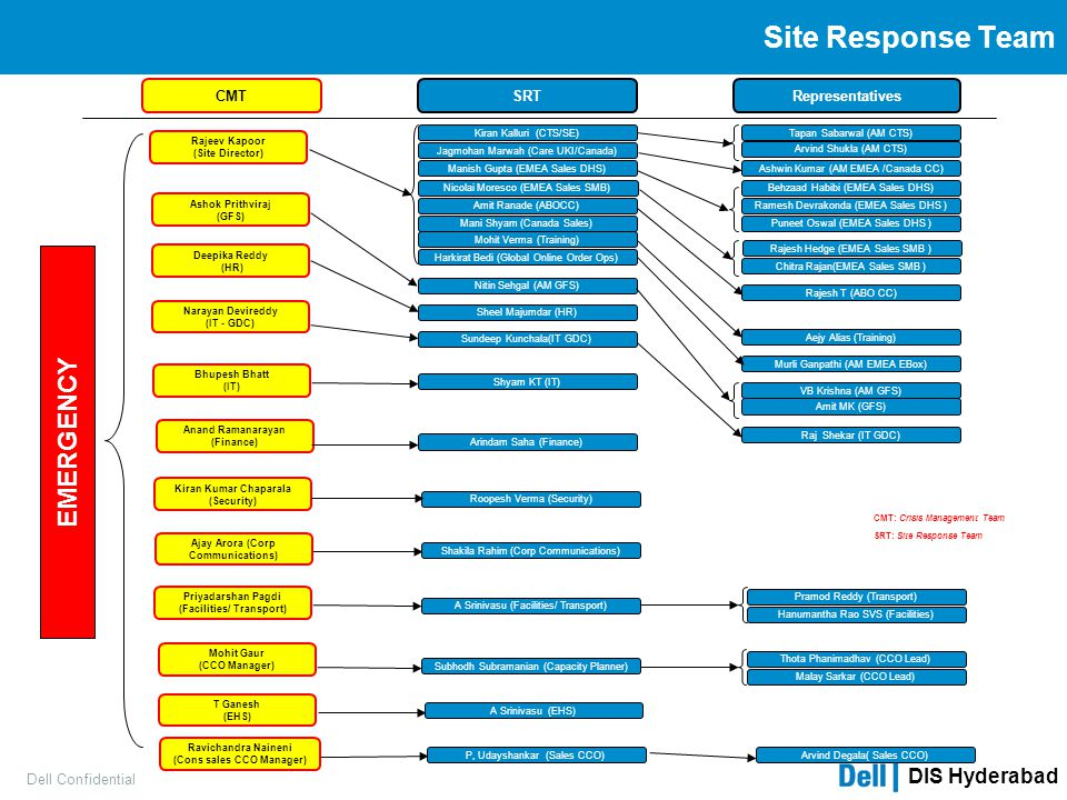 Site Response Team EMERGENCY CMT SRT Representatives Dell Confidential