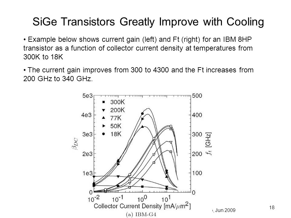 SiGe Transistors Greatly Improve with Cooling