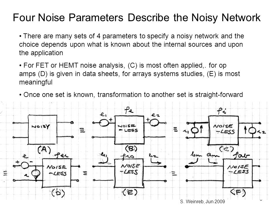 Four Noise Parameters Describe the Noisy Network