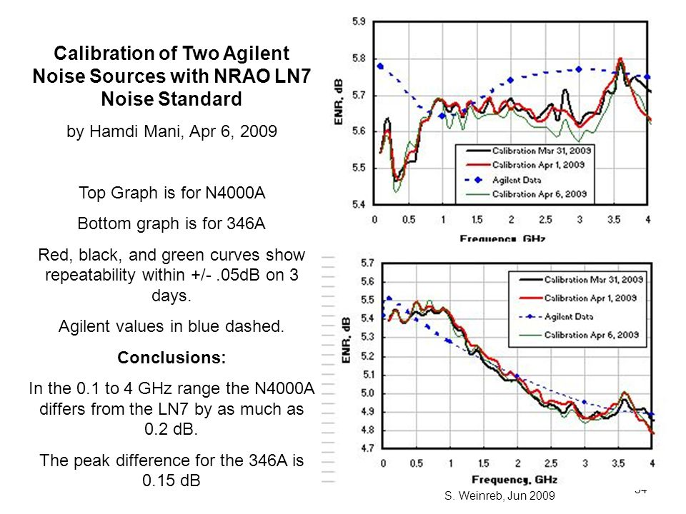 Calibration of Two Agilent Noise Sources with NRAO LN7 Noise Standard