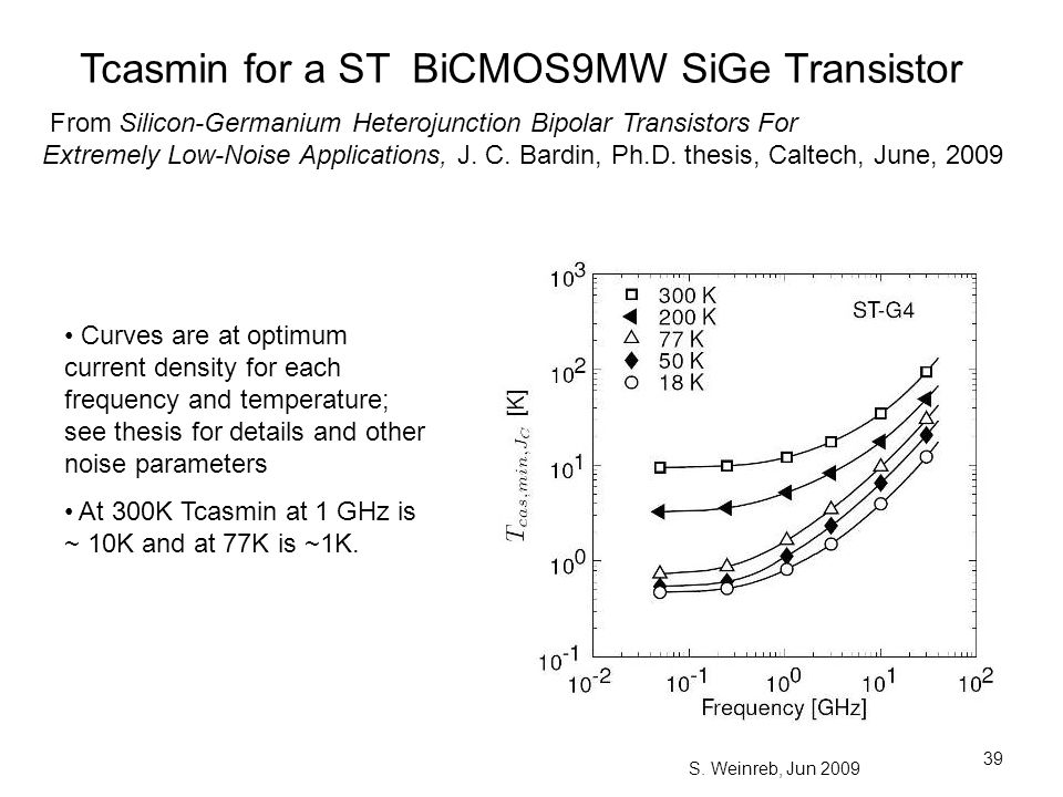 Tcasmin for a ST BiCMOS9MW SiGe Transistor