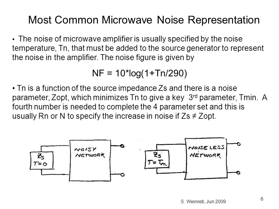 Most Common Microwave Noise Representation