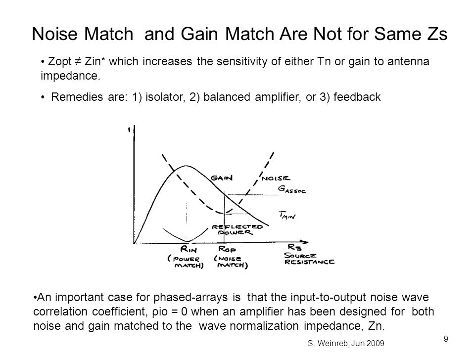 Noise Match and Gain Match Are Not for Same Zs