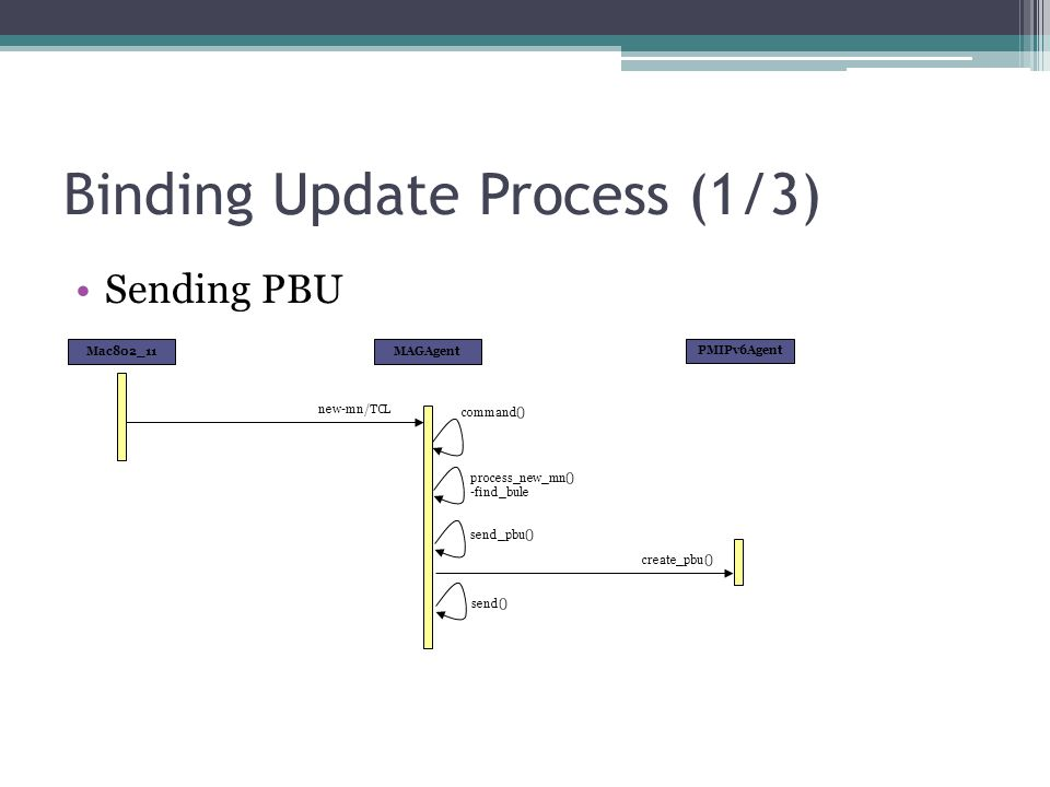 Binding Update Process (1/3)