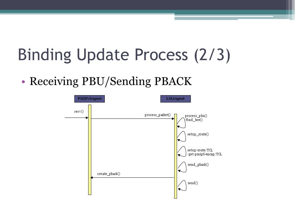 Binding Update Process (2/3)