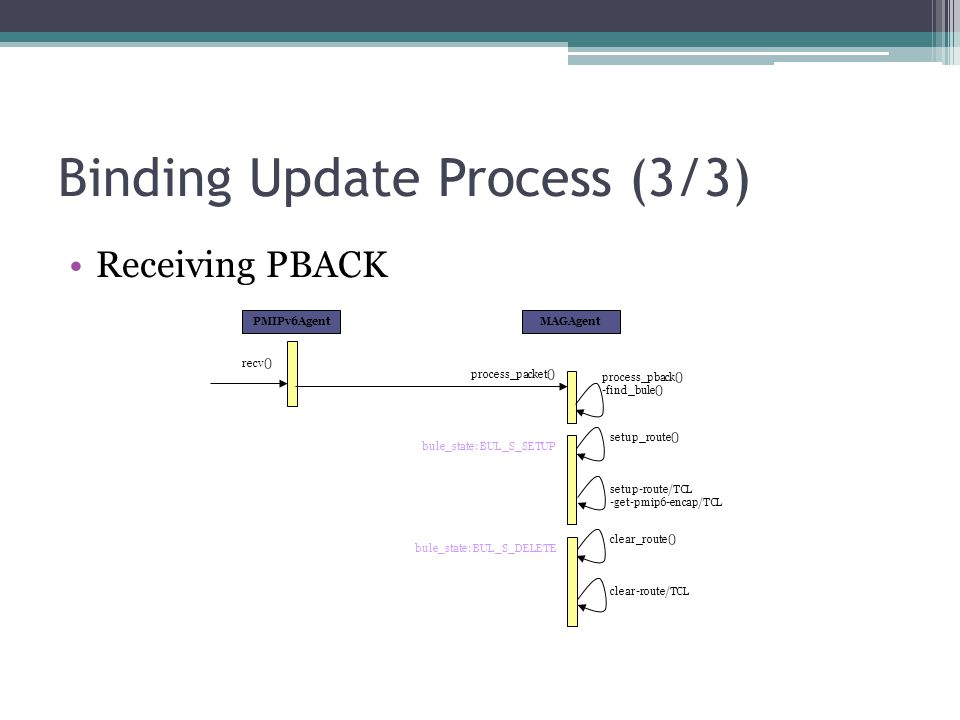 Binding Update Process (3/3)