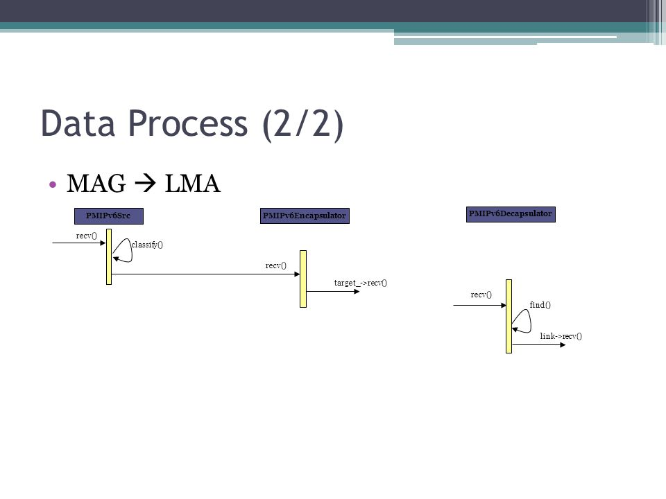 Data Process (2/2) MAG  LMA PMIPv6Src PMIPv6Encapsulator