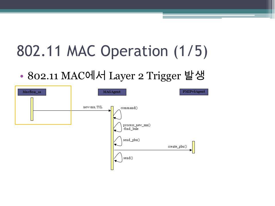 802.11 MAC Operation (1/5) 802.11 MAC에서 Layer 2 Trigger 발생 Mac802_11