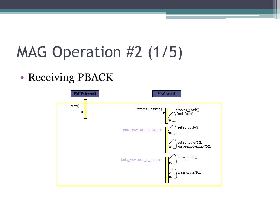 MAG Operation #2 (1/5) Receiving PBACK PMIPv6Agent MAGAgent recv()
