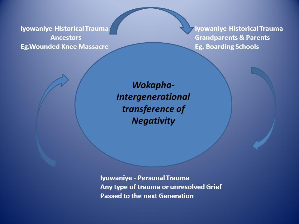 Wokapha-Intergenerational transference of Negativity