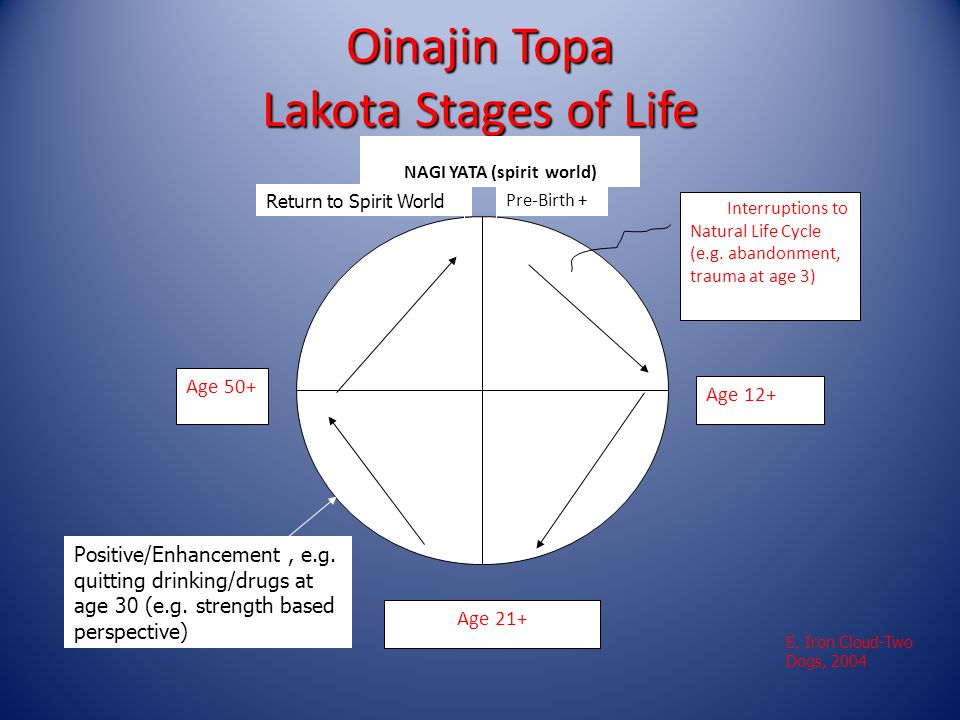 Oinajin Topa Lakota Stages of Life